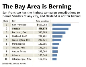 Bay Area Bernie Contributions
